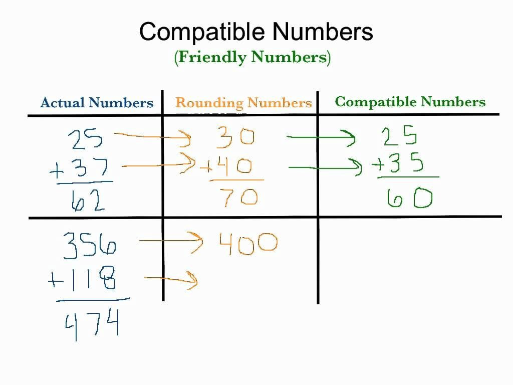 Compatible Numbers Worksheets 3rd Grade