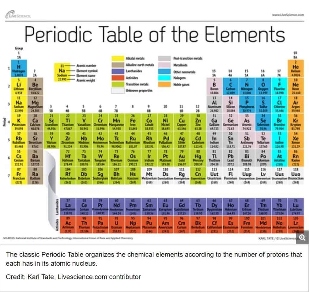 Exploring the Periodic Table Worksheet