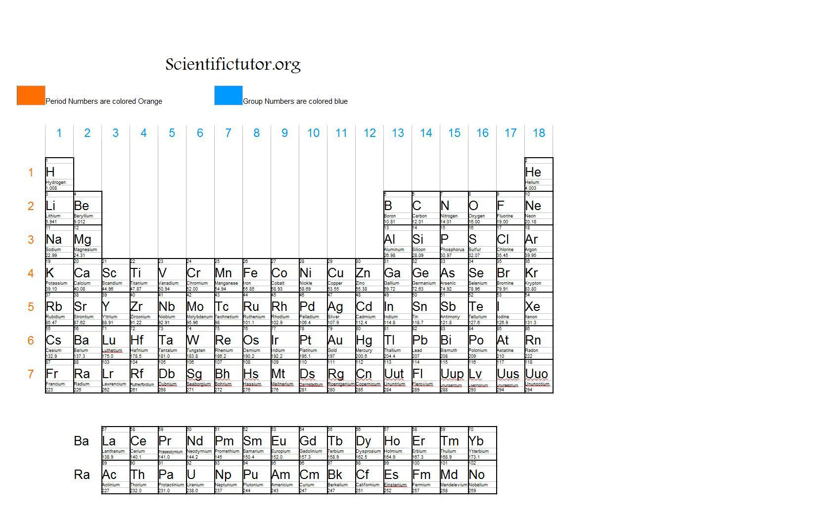 Label the Periodic Table Worksheet