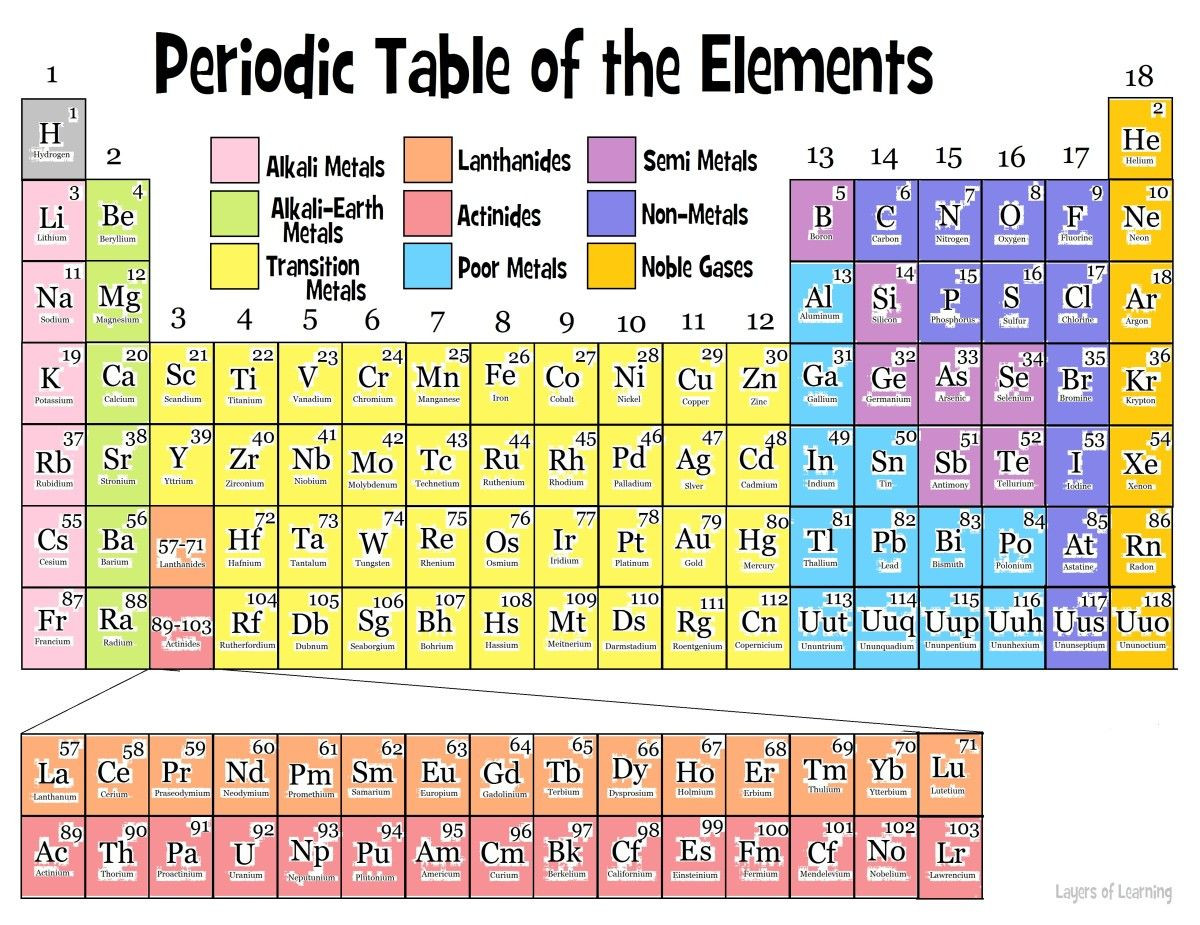 Labeling the Periodic Table Worksheet