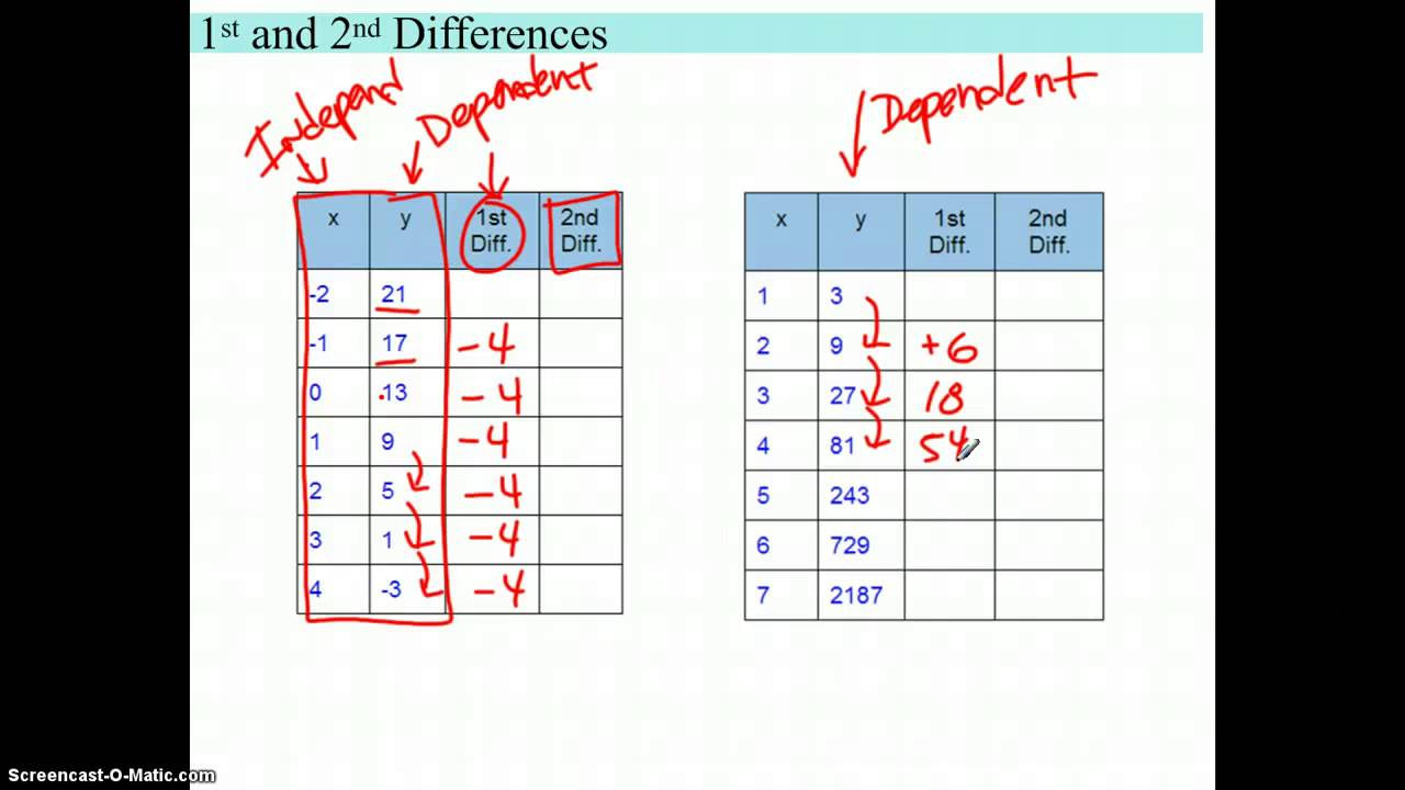 Linear Quadratic Exponential Tables Worksheet