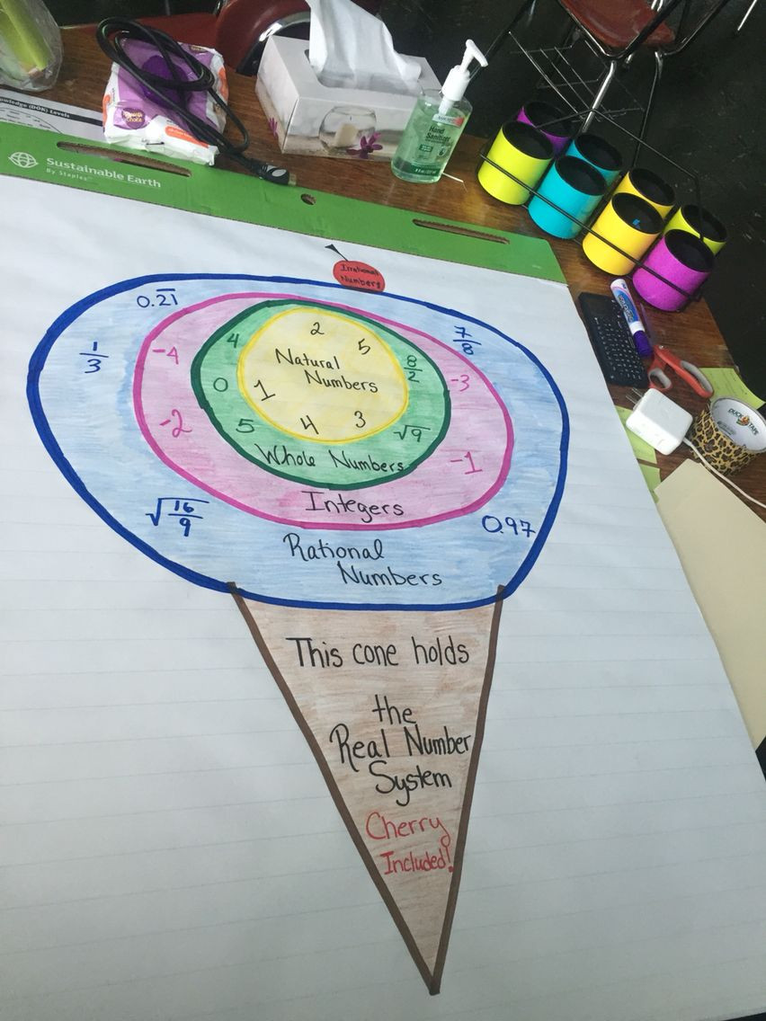 Real number system anchor chart So cute …