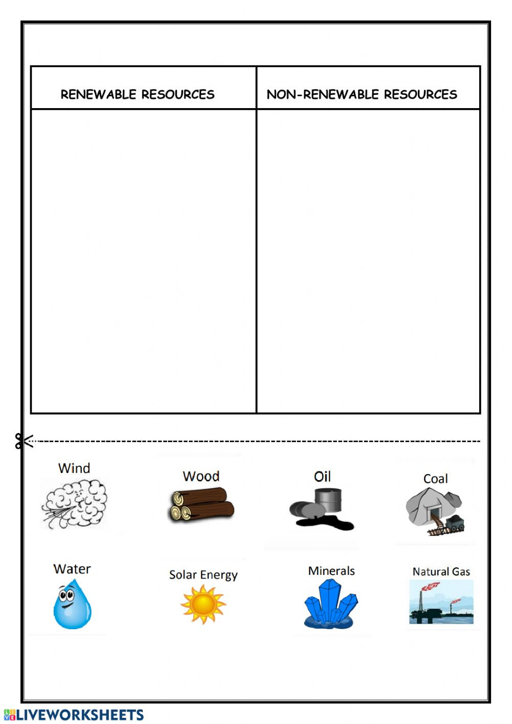RENEWABLE RESOURCES and NON RENEWABLE RESOURCES worksheet