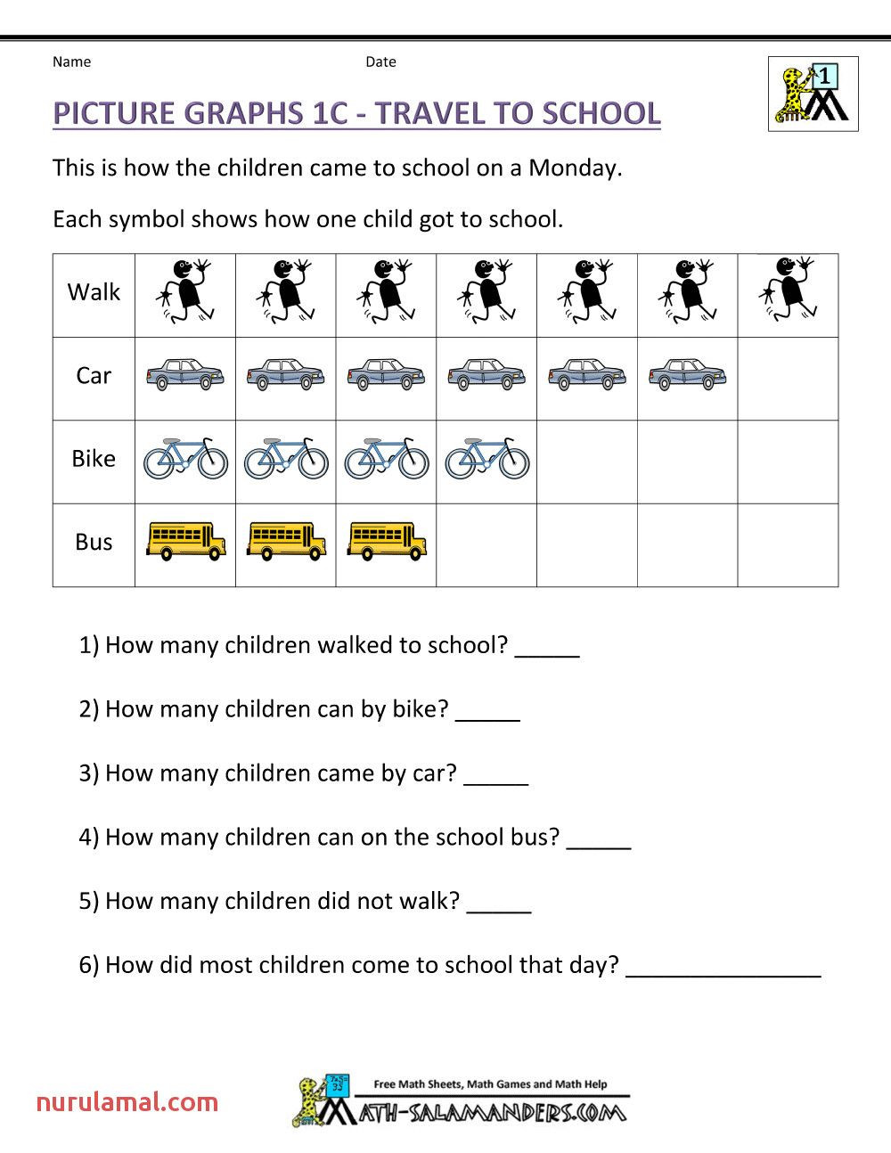 First Grade Worksheets Reading Graphs in 2020